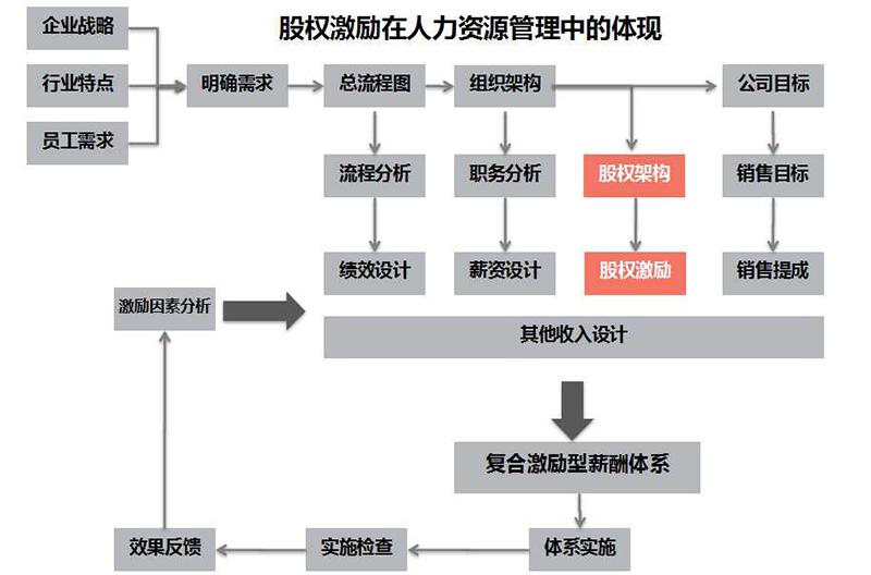股权激励2.jpg