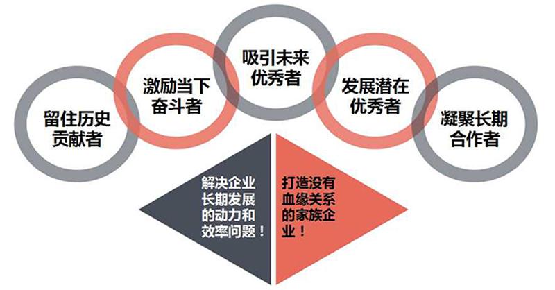 股权激励3.jpg