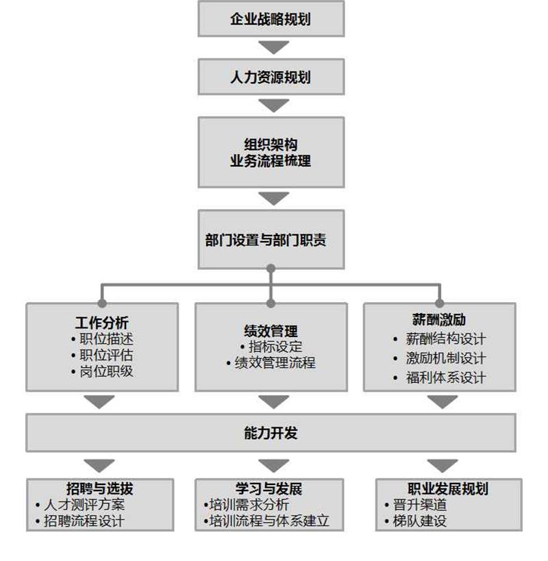 人力�Y源管理5.jpg